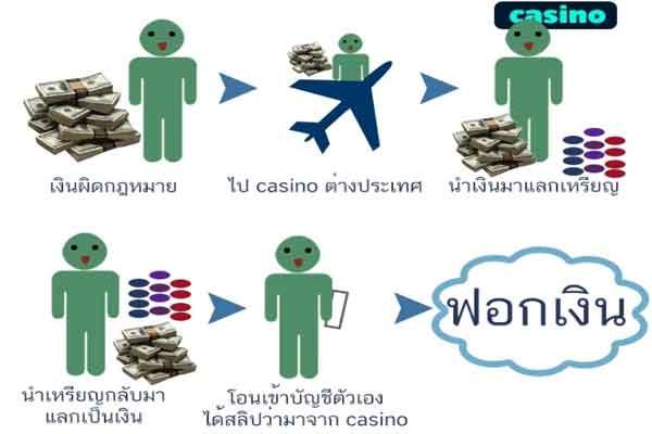การฟอกเงิน
